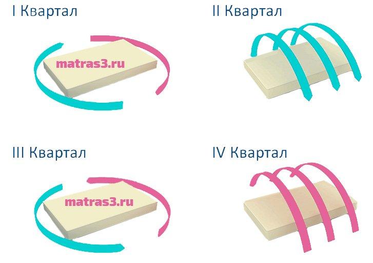 http://matras3.ru/images/upload/правильная%20эксплуатация%20матраса.jpg