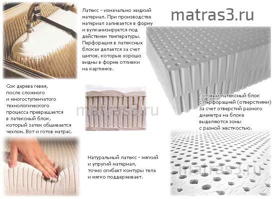 как делают матрасы из латекса?